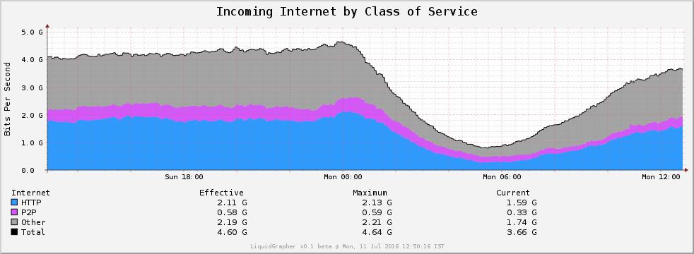 Extreme peering Graphs explained – Extreme Broadband Services
